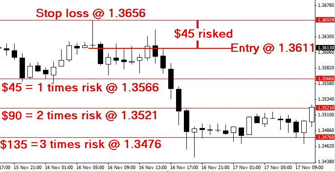 Risk vs reward forex