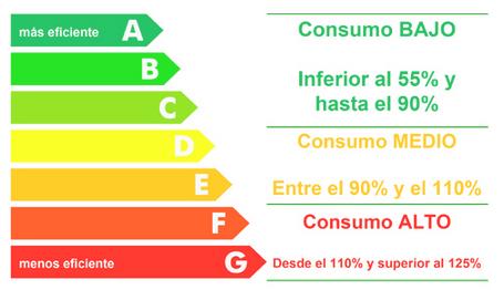 Etiqueta del certificado energético en Cantabria