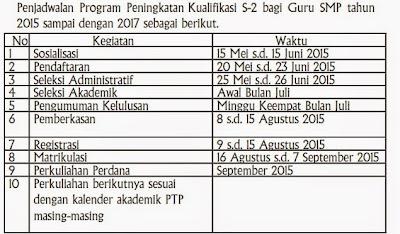 jadwalan Program Peningkatan Kualifikasi S-2 Bagi Guru SMP T.A 2015