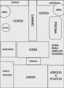 Con el plano terminado, sal al terreno e intenta imaginarte la ubicación de cada zona para asegurarte de que es lo que quieres y te resultará cómodo