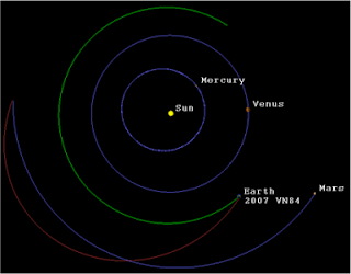 Diagram of the orbits of Rosetta, Mercury, Venus, Earth and Mars between the Mars and Earth swingby events in 2007