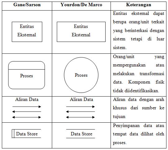Pengertian data flow diagram coretan abi rahman dibawah ini contoh dfd ccuart Choice Image
