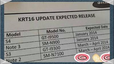 Android KitKat Samsung S4, Note 3 Akan Update Pada Januari 2014