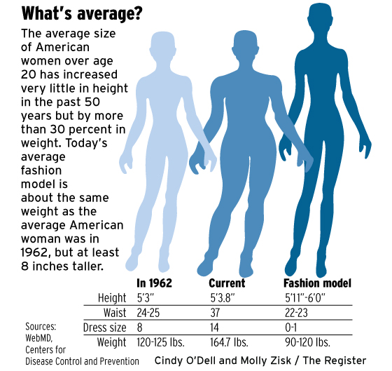 The average woman's dress size in 2012 is size 14, average height is 5'4 and ...