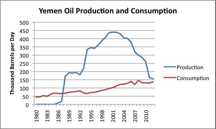 Saudi Arabia: the great oil game thumbnail