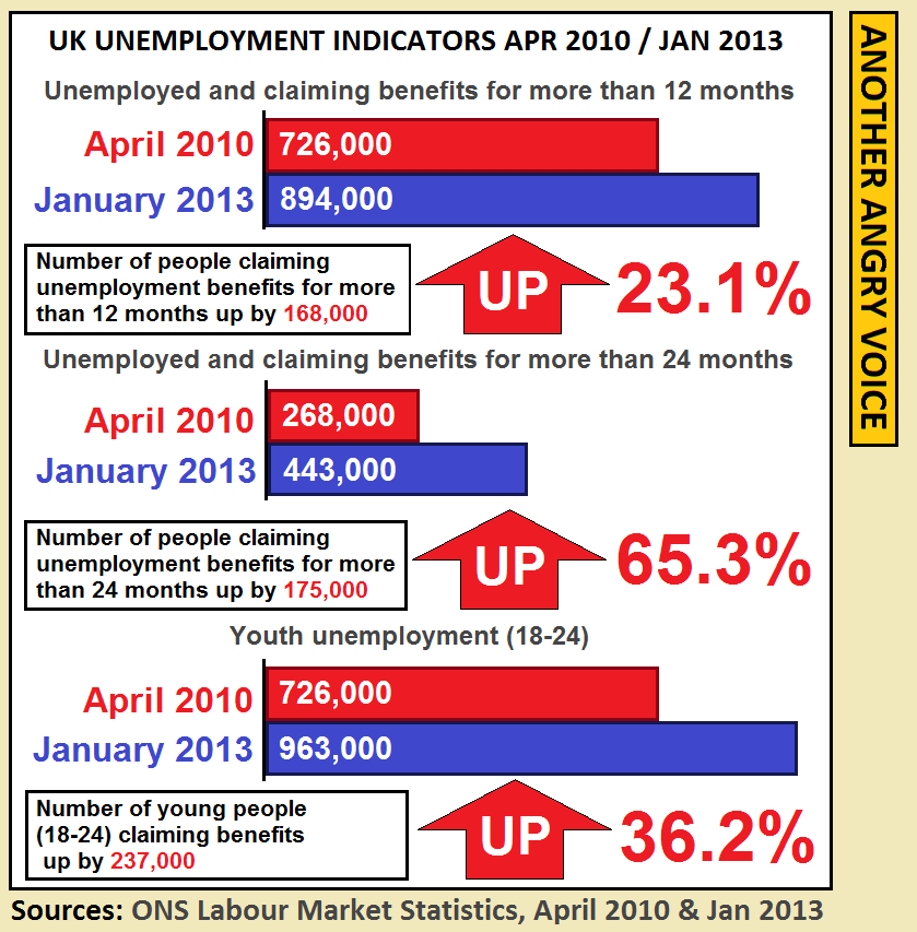 The Tory Long-term Unemployment Catastrophe