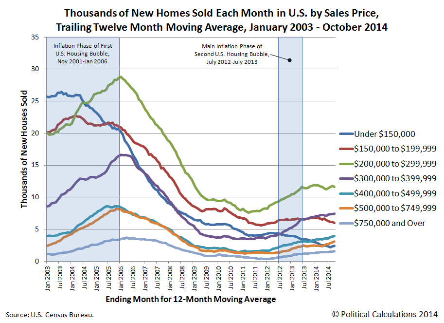 Thousands of New Homes Sold Each Month in U.S. by Sales Price, Trailing Twelve Month Moving Average, January 2003 - October 2014