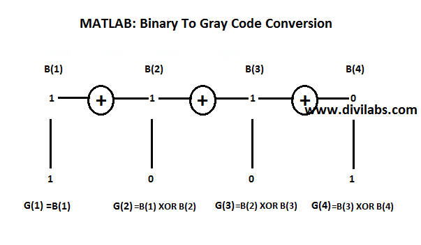 MATLAB: How the Implementation of Binary Code To Gray Code conversion is done