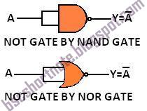 IMPLEMENTATION OF NOT GATE BY NAND GATE AND NOR GATES