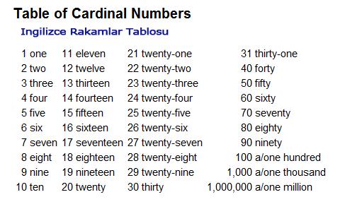 ingilizce sayılar -Cardinal numbers