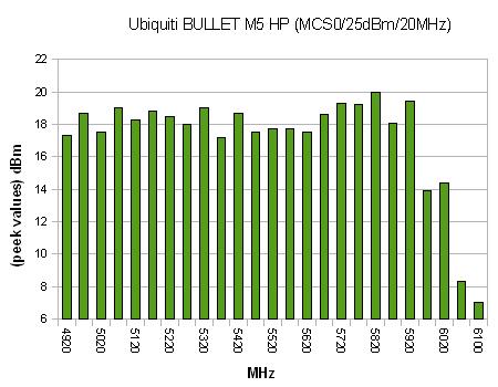 Bullet M5HP Ubiquiti