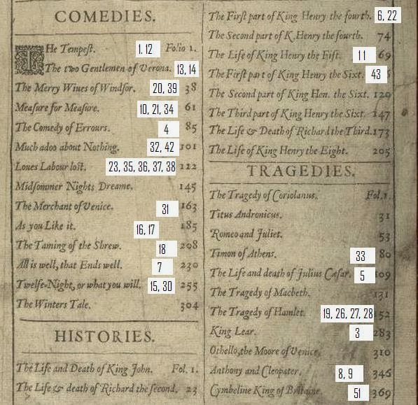 Bacon's Signature Ciphers in Shakespeare -91- Play-Cipher Chart