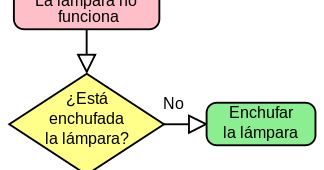 Diagramas de esperma y huevo