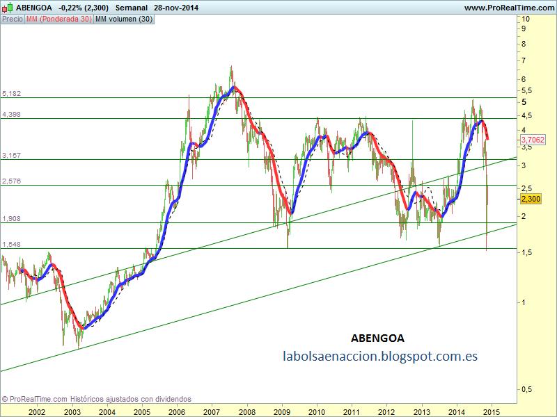 labolsaenaccion.blogspot.com.es abengoa