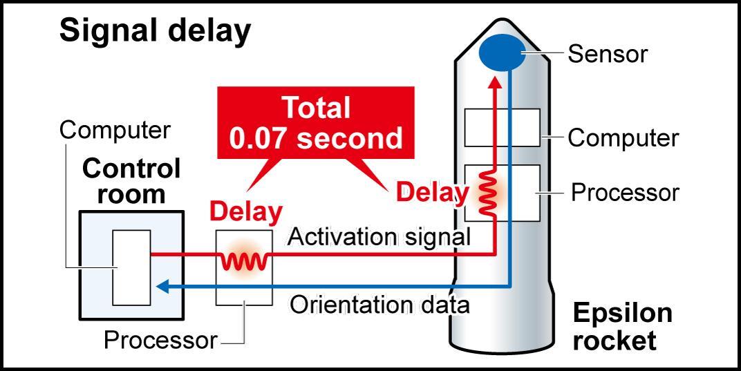 http://4.bp.blogspot.com/-f8Wes0Sy0n8/UiLwf2WX6jI/AAAAAAAAaUg/xBu04n3eCfM/s1600/Suspended+JAXA+rocket+launch+attributed+to+signal+delay.jpg
