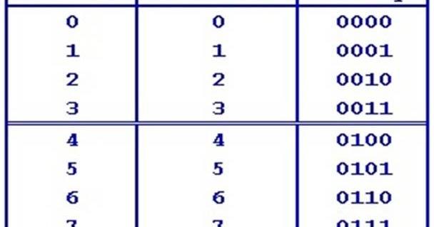 Binary To Decimal Chart Erkalnathandedecker