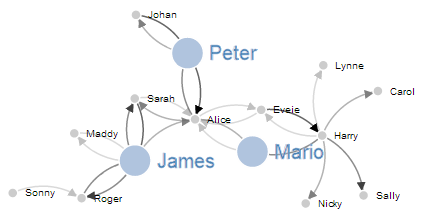 D3js tips and tricks d3js force directed graph examples overview in this example the nodes can be clicked on once to enlarge the associated circle and text and then double clicked on to return them to normal ccuart Gallery