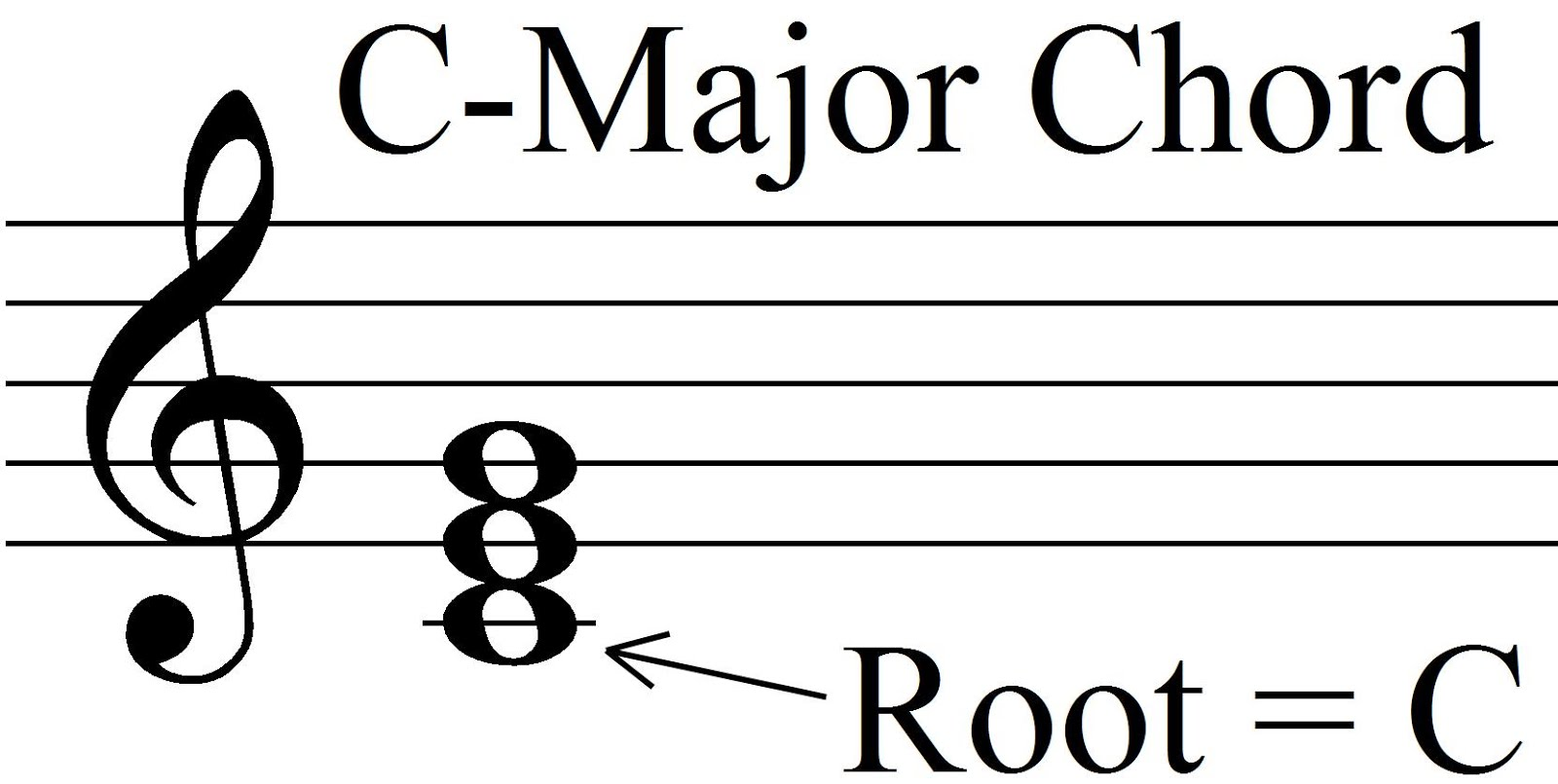 Music theory chord roots and chord inversion c major chord in root position hexwebz Gallery