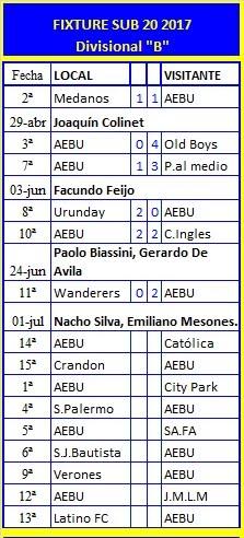 Fixture y resultados temporada 2017 AEBU SUB 20
