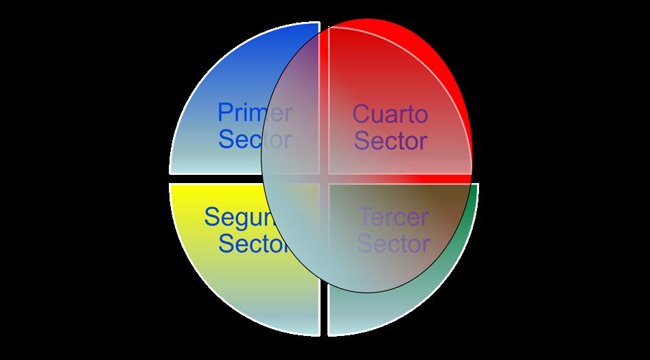 Promoviendo el conocimiento sobre RSE: El cuarto sector: Empresas ...