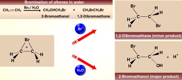 Bromine Reaction The Reaction Between Bromine