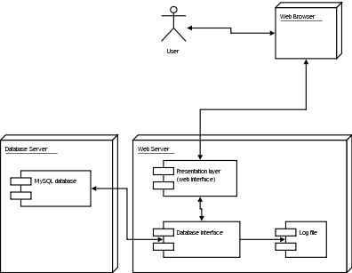 Uml dhayhat blog contoh deskripsi dari bagian bagian mesin yang saling berhubungan untuk melakukan fungsi mesin gambar composite structure diagram ccuart Image collections
