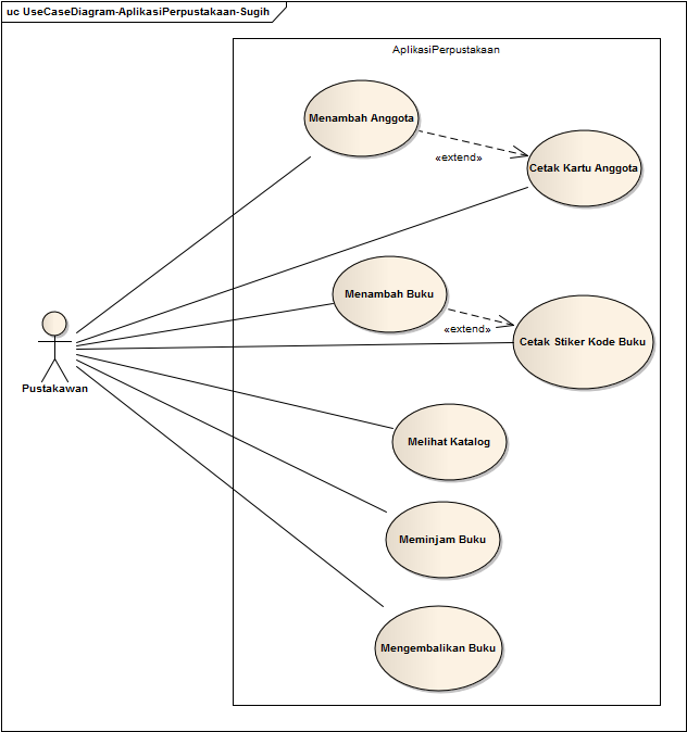 Blog Sugih Hartono Use Case Diagram Aplikasi Perpustakaan