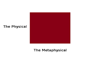"a square, with one dimension labeled ""physical"" and the other labeled ""metaphysical""."
