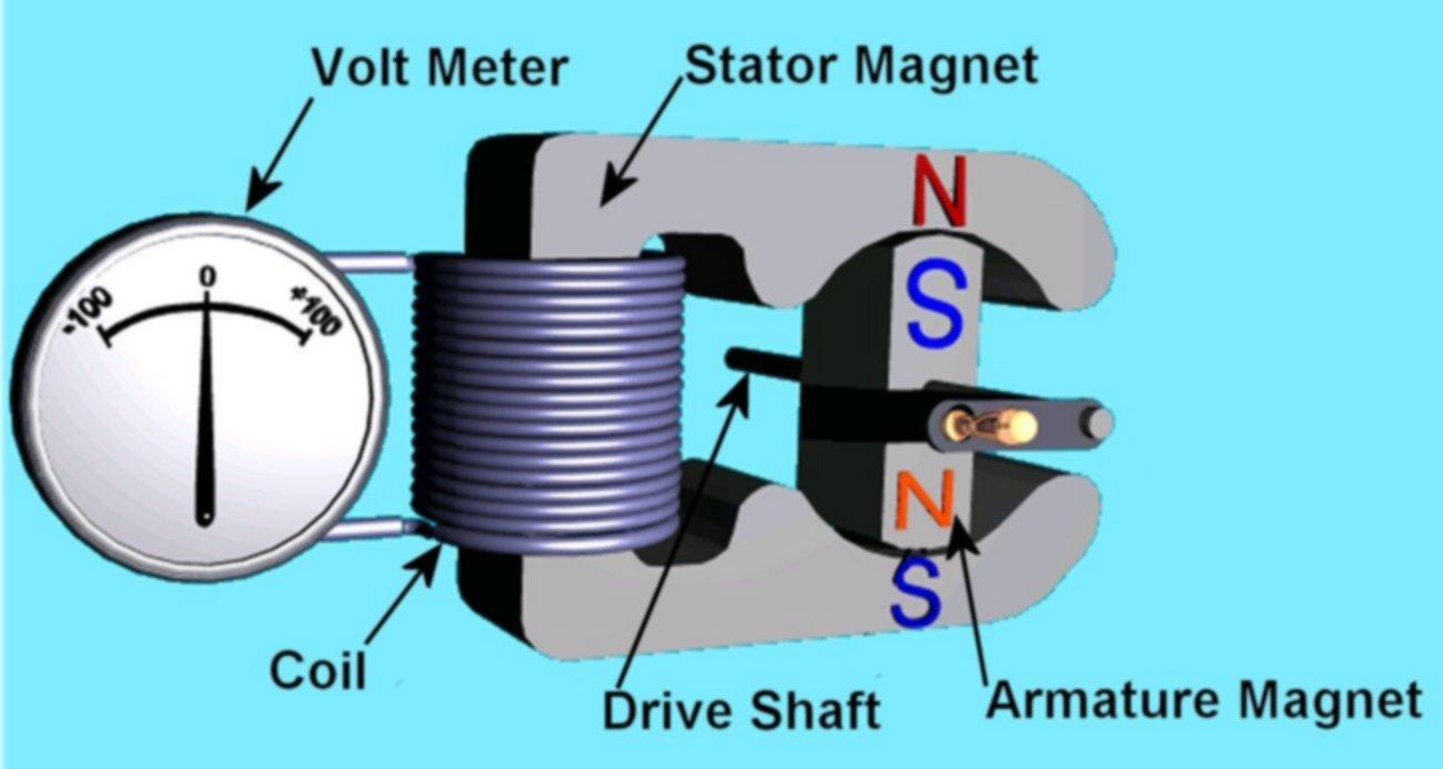 Ac Motor Generator ~ Ac Motor Kit Picture