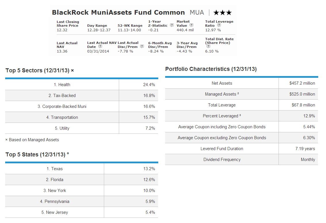 BlackRock MuniAssets (MUA)
