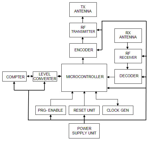 Automatic Meter Reading And Control System Using Radio Frequency. Project Report
