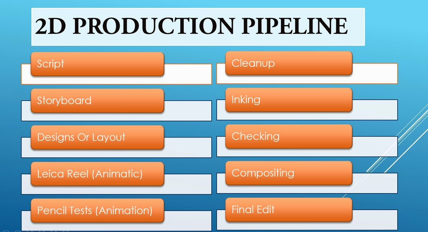 2D production pipeline