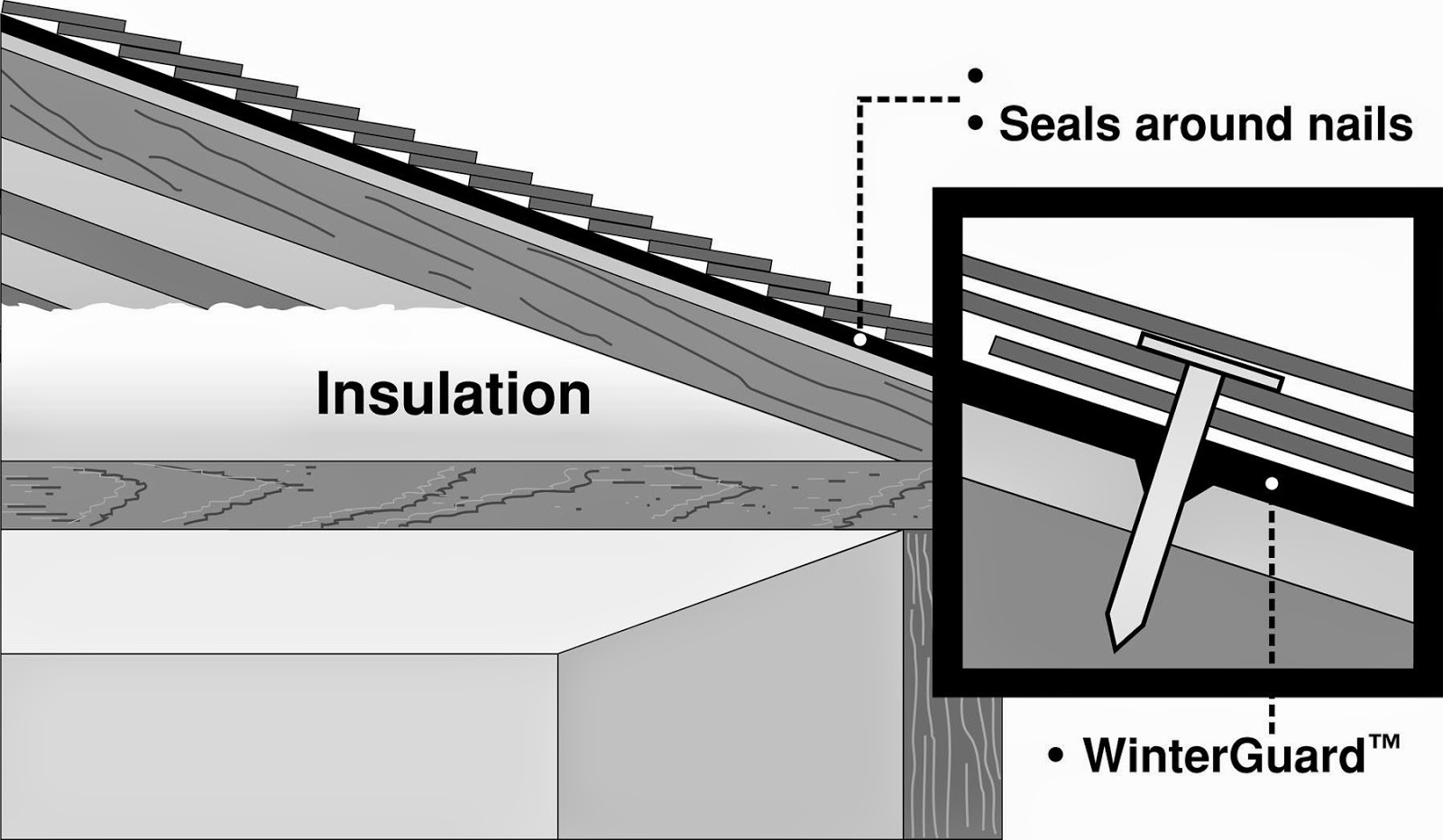 Nailing Through This Membrane Does Not Affect The Safety Of Your Roof  Either, Since The Product Has Been Engineered In Such A Way That When A  Nail Goes ...