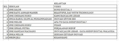 Senarai Top 10 Terbaik Peringkat Negeri Kelantan Liga Remaja Kreatif 2015
