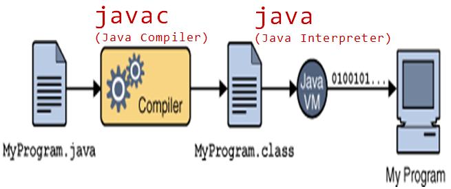 Cara Kerja Java