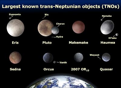Comparación de los ocho TNOs más grandes