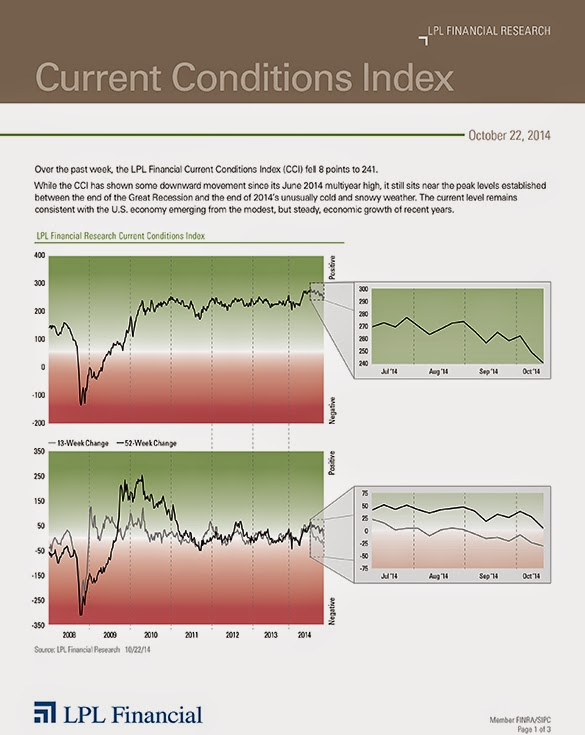 October 22, 2014 - Current Conditions Index - LPL Financial Research