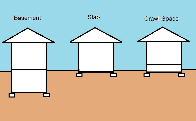 How house foundation is built difference between crawl for Crawl space slab