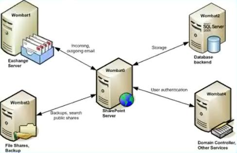 Image Gallery sharepoint server