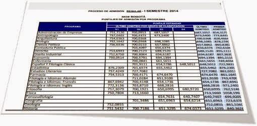 Puntajes de admisión corte Universidad Nacional de Colombia