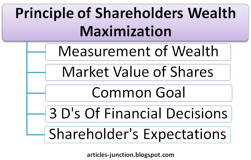 Principle of Shareholders Wealth Maximization