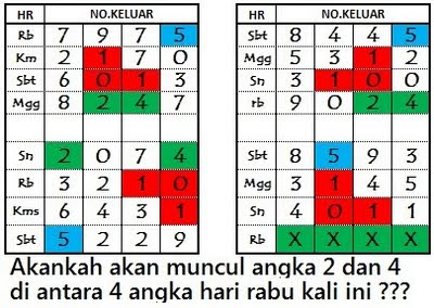 Data Tabel Hk Rabu 25 April 2018