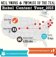 Infografik Rebel Content Tour 2015