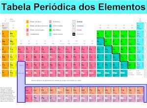 Tabela Periódica -Química