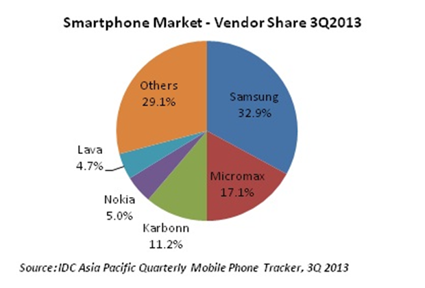 Micromax  marketshare in India is  17% ,