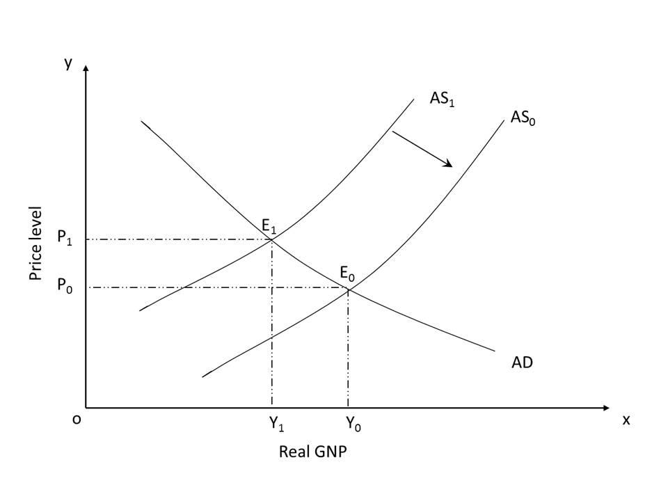 Pearl Education Supply Side Economics