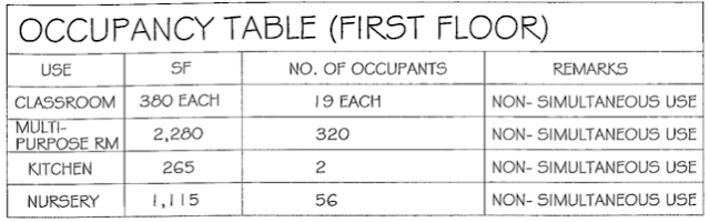 Save mohegan lake faith bible is proposing a church that for Table 6 2 occupant load