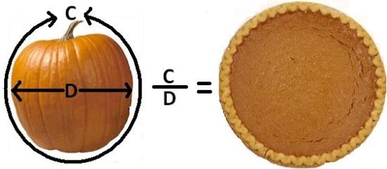 C/D = pi