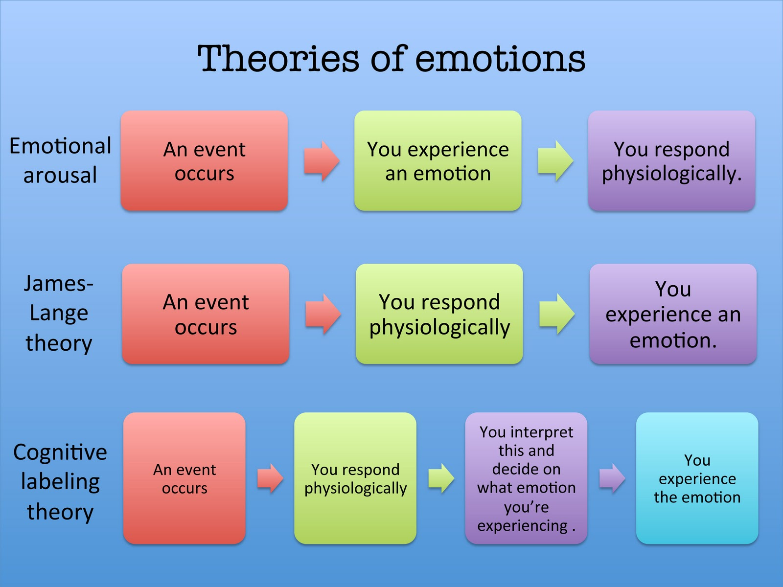 theories of emotion term paper Overview of chapter 9: motivation and emotion motivation theories also it is about reaching down deep during times of stress to finish a term paper or.