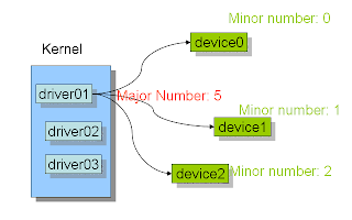 device,drive, major,minor,number,write,develop,kernel,module